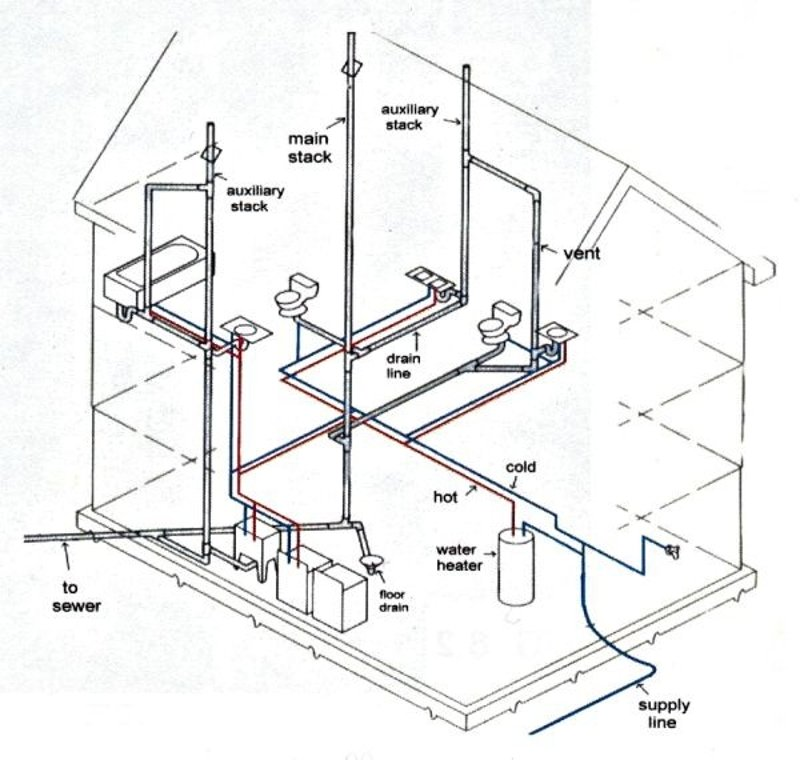 Installing Plumbing In A Newly Constructed Home? - HomeTriangle